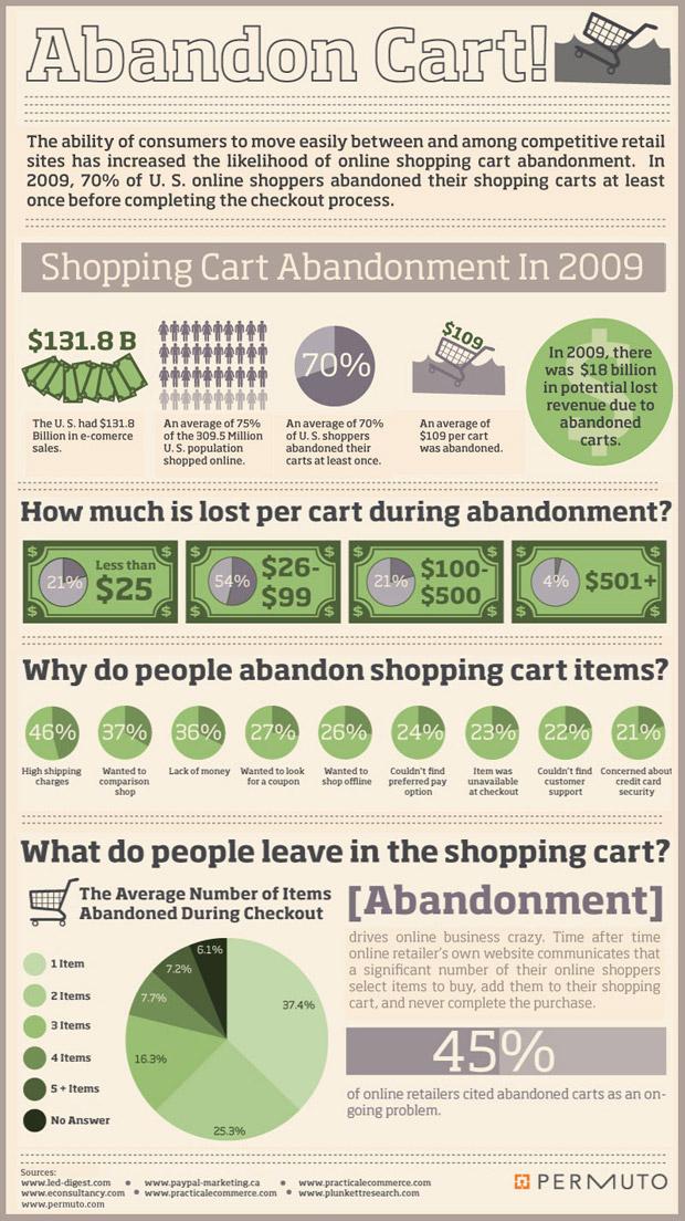 abandon-cart