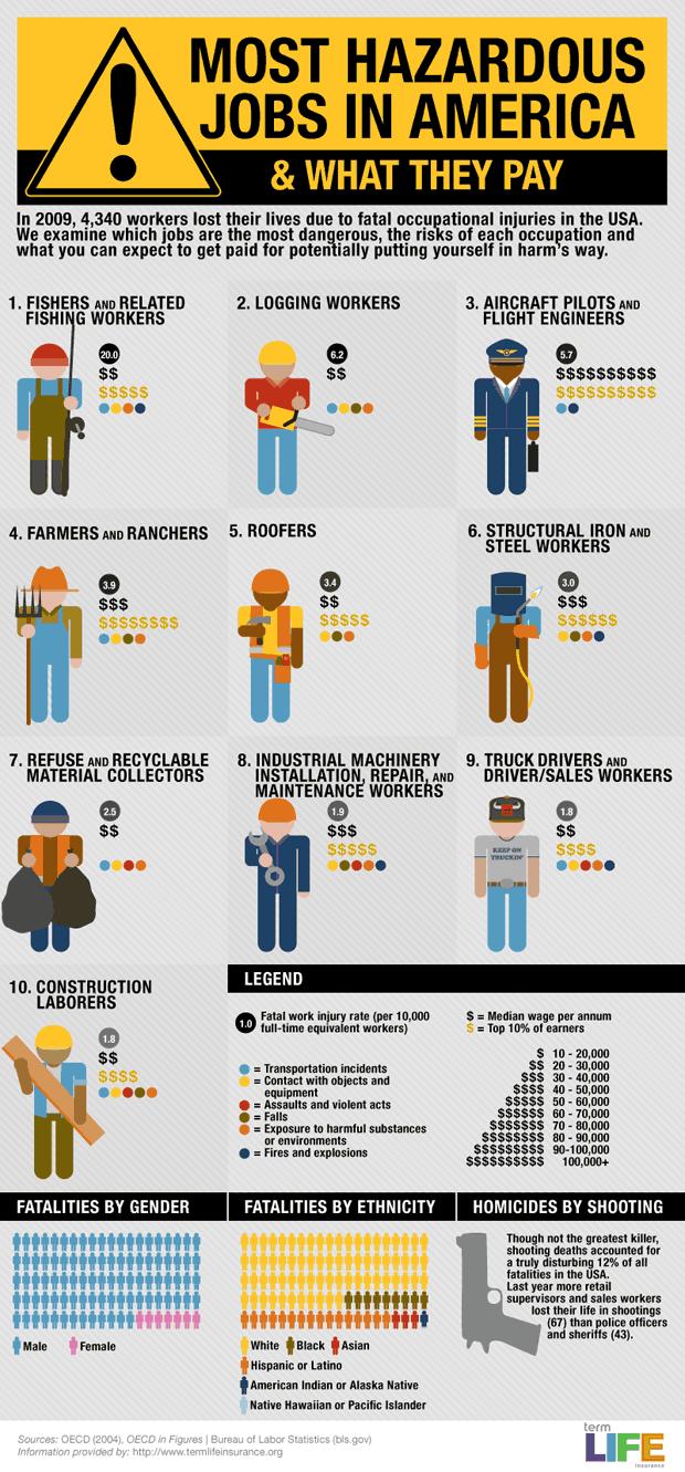 dangerous-jobs