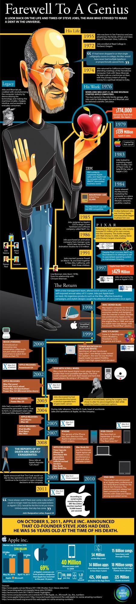 STEVE JOBS OK2 451x2000 10 infografías espectaculares