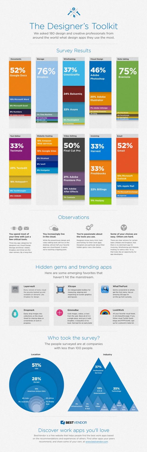bv designer final 620x1905 10 infografías espectaculares
